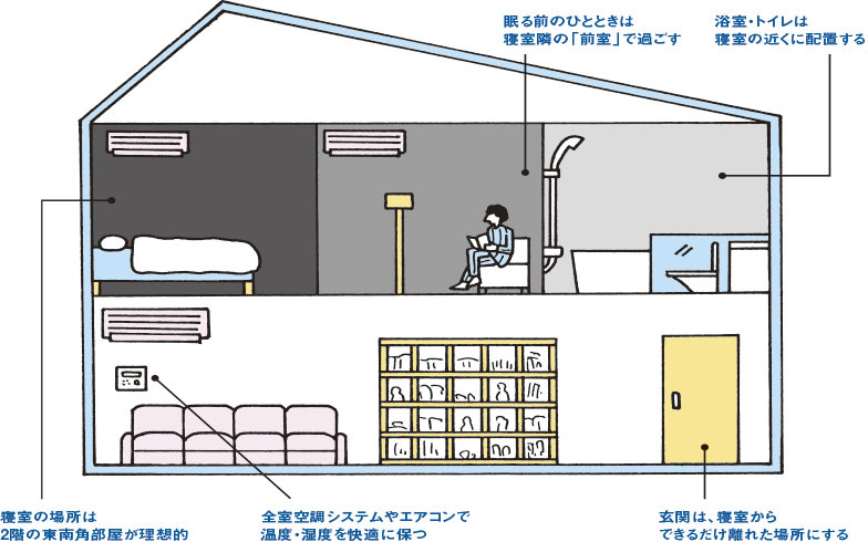 【画像2】断面イラストで解説!快眠を誘う家づくりの条件(HOUSING編集部)