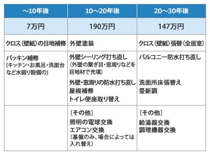 【図表】新築から10年ごとに、おもにどんなメンテナンスが必要なのかをまとめたもの(取材をもとにSUUMOジャーナル編集部で作成)
