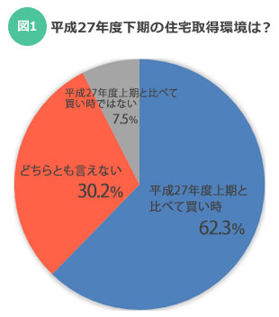 【図1】「平成27年度下期の住宅取得環境は?」調査対象ファイナンシャルプランナー/出典:「平成27年度下期における住宅市場動向について」住宅金融支援機構