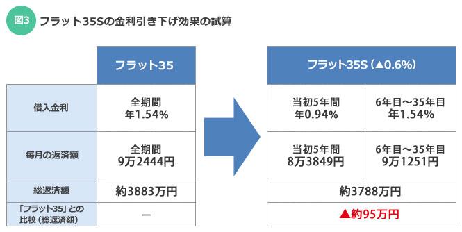 【図3】フラット35Sの金利引き下げ効果の試算(作成:住宅ジャーナリスト/山本久美子)