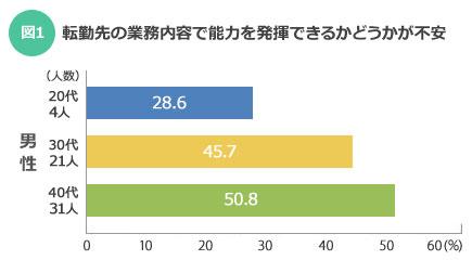 【図1】転勤先の業務内容で能力を発揮できるかどうかが不安:年代が上がるにつれて不安が大きくなる(SUUMOジャーナル)