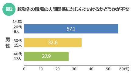 【図2】転勤先の職場の人間関係になじんでいけるかどうかが不安:こちらは若いほど不安が大きい(SUUMOジャーナル)