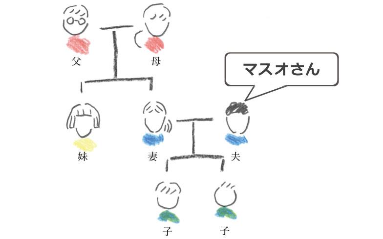 """二世帯住宅の実態[1] 調査に見る""""マスオさん同居""""躍進のワケ"""