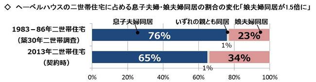 【図表1】【二世帯住宅に占める息子夫婦・娘夫婦同居の割合の変化】(画像提供:旭化成ホームズ)