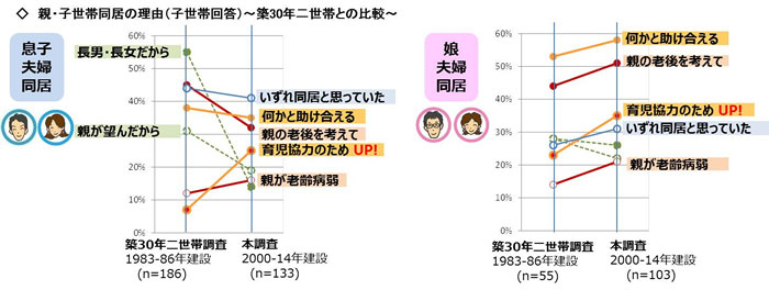【図表2】【親・子世帯同居の理由(子世帯回答)〜築30年二世帯との比較〜】(画像提供:旭化成ホームズ)