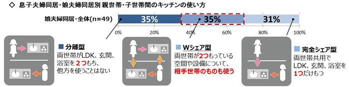 【図表4】【親世帯・子世帯間のキッチンの使い方】娘夫婦同居の回答(提供:旭化成ホームズ)