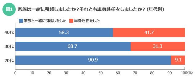 【図1】年代別では年齢が上がるにつれて、転勤時に家族がついて行く割合が減少する(SUUMOジャーナル)
