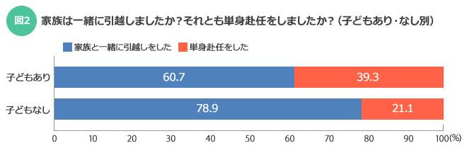 【図2】子どもありの場合は、約4割の人が単身赴任を選択している(SUUMOジャーナル)