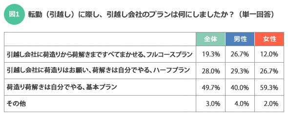 【図1】「その他」(3.0%)を選択した人は、引越し業者を使わずに自分で荷物を運んだようだ