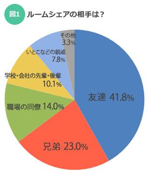 【図1】ルームシェアの相手は?(SUUMOジャーナル)