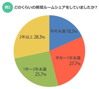 【図2】どのくらいの期間ルームシェアをしていましたか?(SUUMOジャーナル)