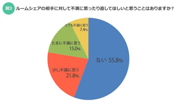【図3】ルームシェアの相手に対して不満に思ったり直してほしいと思うことはありますか?(SUUMOジャーナル)