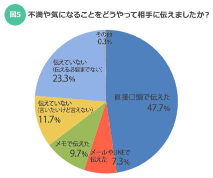 【図5】不満や気になることをどうやって相手に伝えましたか?(SUUMOジャーナル)