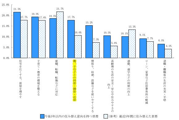 【画像2】住み替えの主な目的(複数回答※)/出典:「平成25年住生活総合調査(確報集計)結果」国土交通省