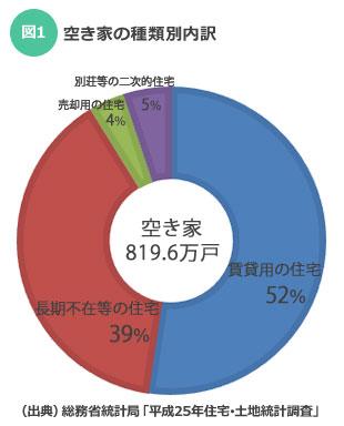 【図1】全国に820万戸ある空き家のうち、52%が賃貸住宅となっている(出典:総務省統計局「平成25年住宅・土地統計調査」)