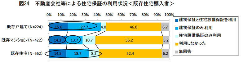 【図2】不動産会社等による住宅保証の利用状況(既存住宅購入者)/出典:不動産流通経営協会「不動産流通業に関する消費者動向調査(2015年度)」