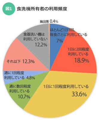【図1】食洗機の利用頻度(出典:マイボイスコム(株)2014年調べ)
