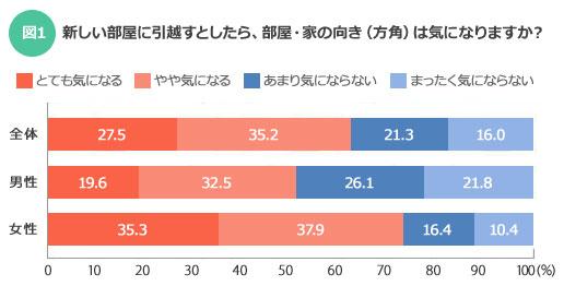 【図1】男女ともに「やや気になる」を選択する人がもっとも多かった。部屋を選ぶ際は、気になるポイントが多いだけに、方角はある程度は妥協できる項目なのかもしれない(SUUMOジャーナル)