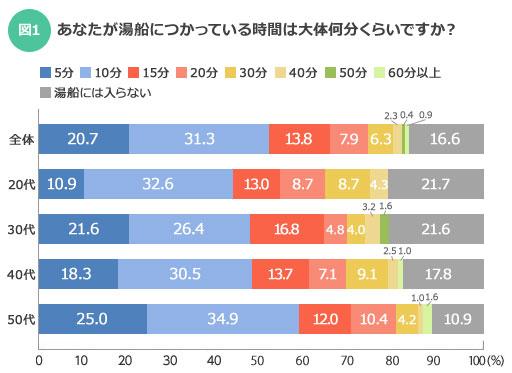 【図1】30分以上入浴する人は全体の9.9%だった。また、16.6%の人はお風呂につかることはしないと選択している(SUUMOジャーナル)