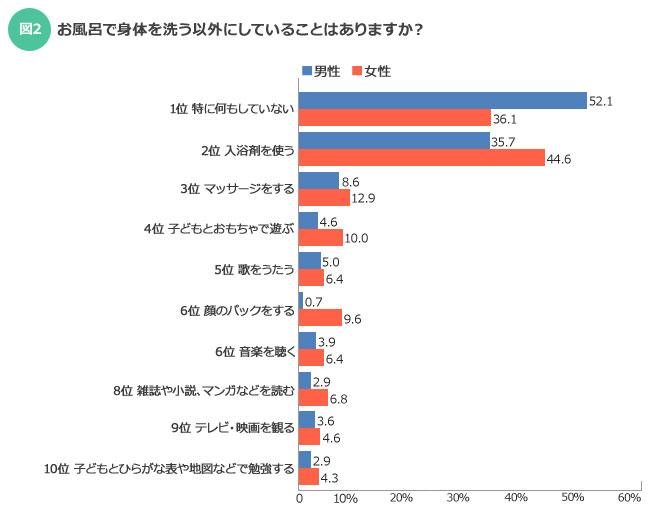【図2】その他のなかには、「ひげ剃り」や「脱毛」「歯磨き」「体操」などのコメントが寄せられていた(SUUMOジャーナル)