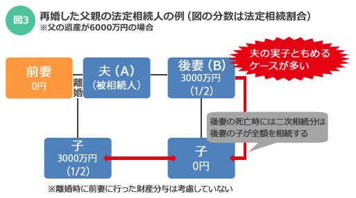 【図3】夫(A)が亡くなった時点の法定相続人は「Aの実子と後妻(B)」の2人で、Bの連れ子には遺産相続権はない。一方、Aの実子はBの遺産を相続できない。つまりAの遺産のうち後妻(B)が相続した分は、Bが亡くなるとすべてBの連れ子が相続することになる(「親と実家」を考える本 by SUUMO)