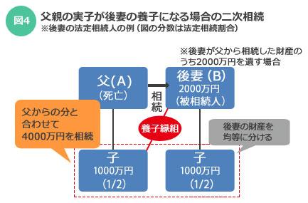 【図4】夫(A)の子が後妻(B)の養子になれば、Bが亡くなったとき、Bの子と均等に遺産相続できる。つまり、【図3】で父親から相続した3000万円と合わせて4000万円を相続できる(「親と実家」を考える本 by SUUMO)