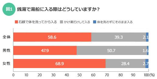 【図1】わずかではあるが、男女ともに体を洗わずに湯船につかる人もいるようだ(SUUMOジャーナル)