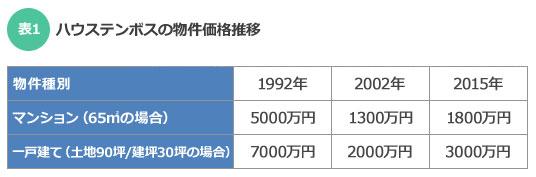 【表1】2002年以降、土地の価値が上がったことにより物件全体の価格も上がっている。価格の推移はハウステンボスの経営状況も影響しているそうだ(出典:ハウステンボス・技術センター株式会社)