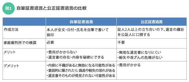 【図1】自筆証書遺言と、公正証書遺言の比較(「親と実家」を考える本 by SUUMO)