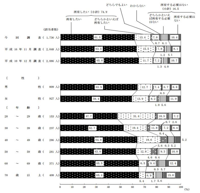 【画像1】住宅を所有したいか(出典:内閣府「住生活に関する世論調査」(平成27年10月調査))
