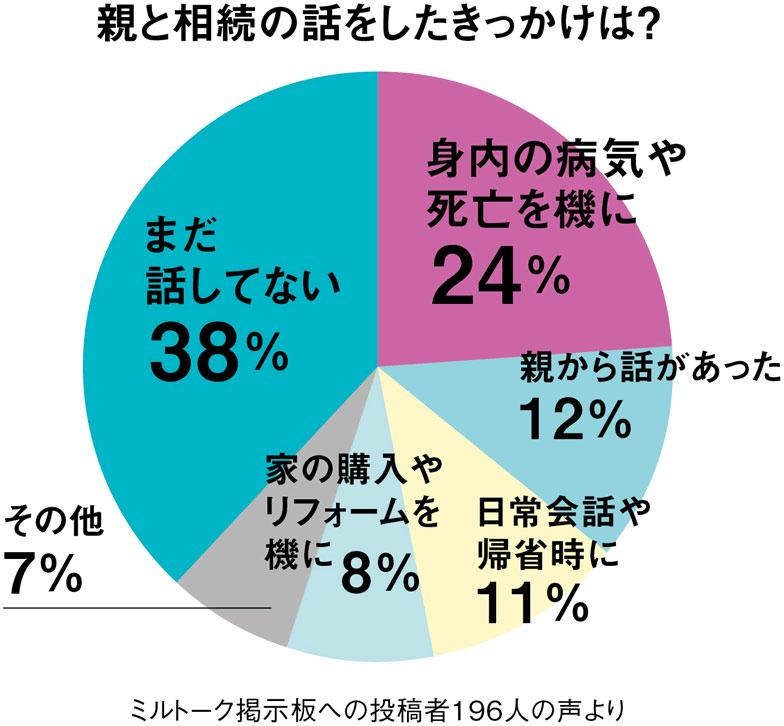 【図】親と相続について話し合ったきっかけは? (「親と実家」を考える本 by SUUMO)