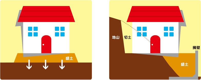 【図1】左はもともとある地盤に新たに土を盛った「盛土」。土や家の重みで余分な空気や水分が抜け、家が傾くことがある。右は山を削った「切土」と高低差をならすための「盛土」。地盤の強さに違いがあるため、家が弱いほうへ傾くことがある(提供/ジャパンホームシールド)