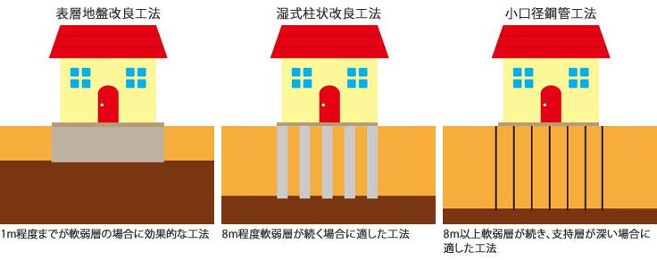 【図2】建物を支える支持層がどこにあるかなどで適した工法は違う。また、杭の本数は建物の重さや形によって違ってくる(提供/ジャパンホームシールド)