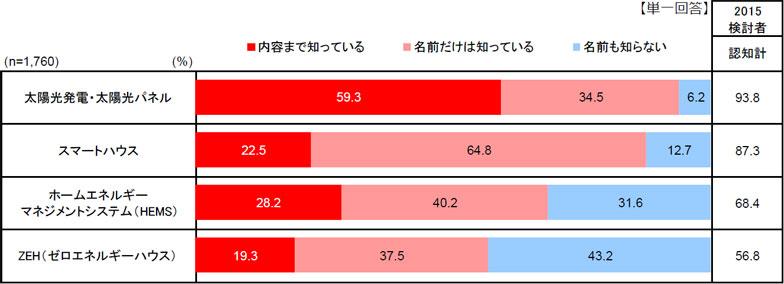 【画像1】スマートハウス/ZEHの認知率(全国・検討者)(出典:リクルート住まいカンパニー「2015年注文住宅動向・トレンド調査」)