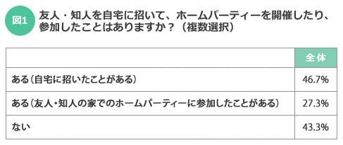 【図1】約4割の人はホームパーティー未経験だった(SUUMOジャーナル編集部)