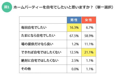 【図1】結果を男女別にみると、「毎回自宅でしたい」は女性よりも男性が多く、「できれば自宅ではしたくない」は男性よりも女性が多くなっている(SUUMOジャーナル編集部)