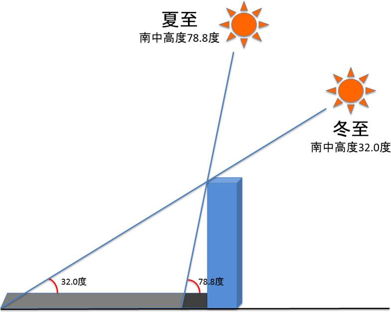 【画像1】「あべのハルカス」の場合の、夏至の日と冬至の日の影の違い(筆者作成)