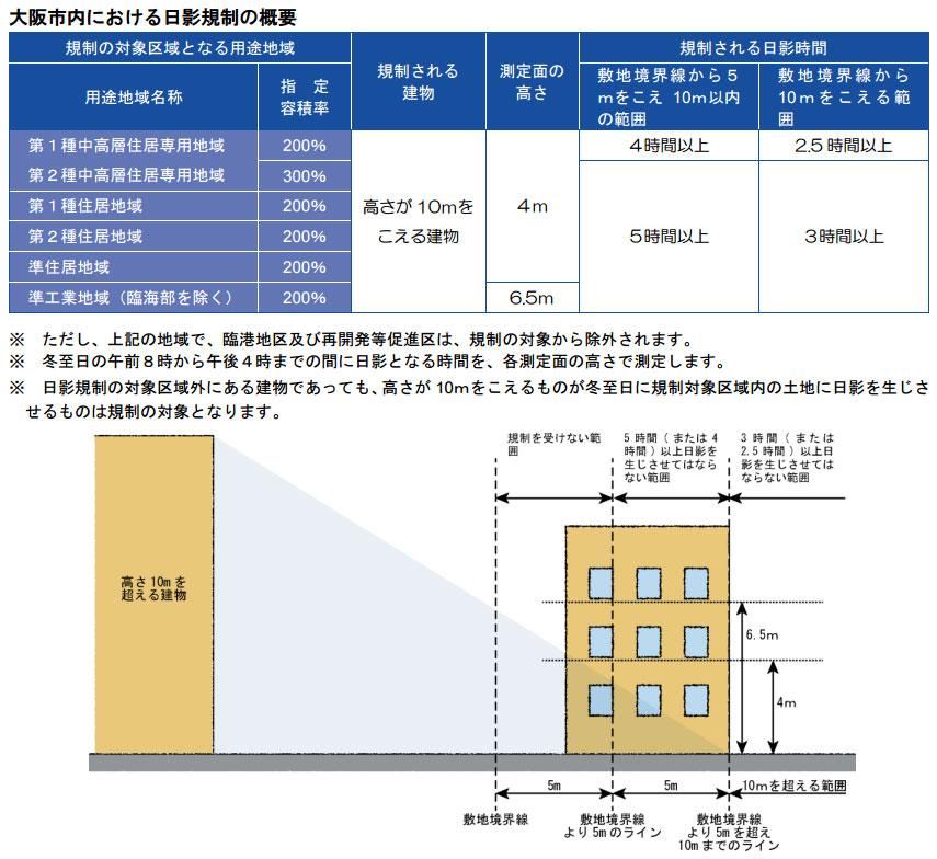 【画像4】大阪市における日影規制の詳細(画像出典:大阪市「建築基準法の手引きパンフレット8-12」より)