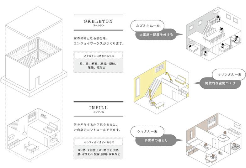 【画像4】建物をスケルトンとインフィルに分けることで、多様な間取りや自由な内装を実現(資料提供:エンジョイワークス)