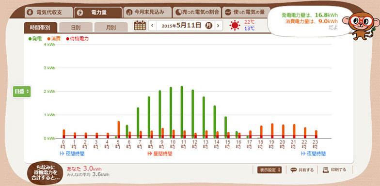 【図1】緑の棒グラフが発電量を表す(エコめがねスクリーンショット)
