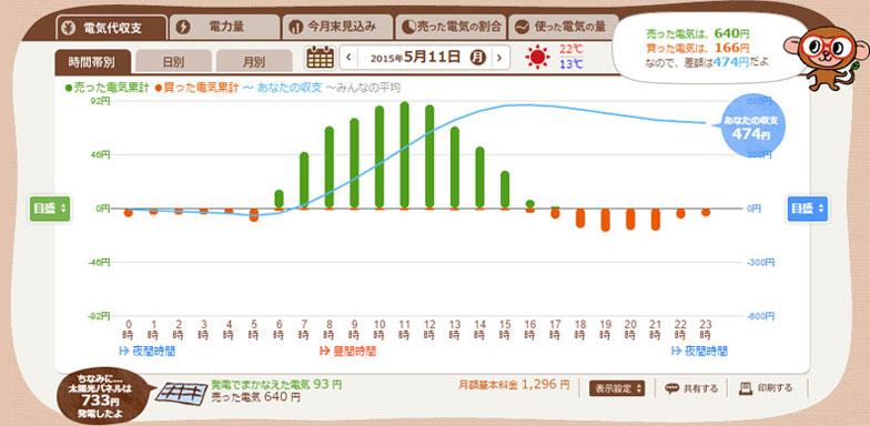 【図2】図1と同じ日を「売った電気代」「買った電気代」でみたグラフ(エコめがねスクリーンショット)