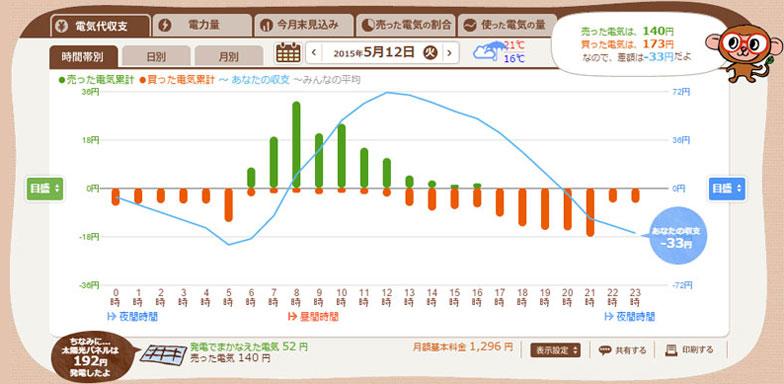 【図3】図2の翌日、雨の日のグラフ。緑の棒の動きが異なります(エコめがねスクリーンショット)