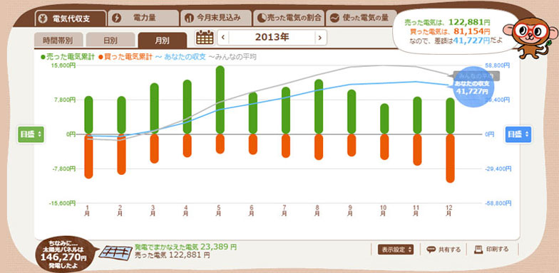 【図4】2013年の月別グラフ。5月が一番多く発電し、10月が一番少ない(エコめがねスクリーンショット)