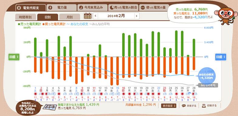 【図6】2014年2月のグラフ。雪が降った日は全く発電していない(エコめがねスクリーンショット)