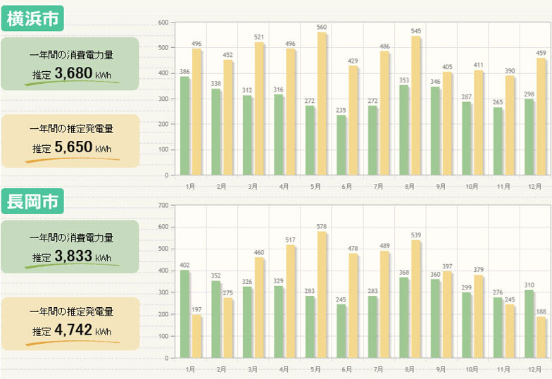 【図7】上が神奈川県横浜市、下が新潟県長岡市の年間発電量のシミュレーション。雪が降る冬場の発電量に大きく差がでます(SHARP/発電量シミュレーション スクリーンショット)
