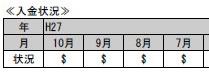 【画像3】1カ月ごとの入金状況が記されている