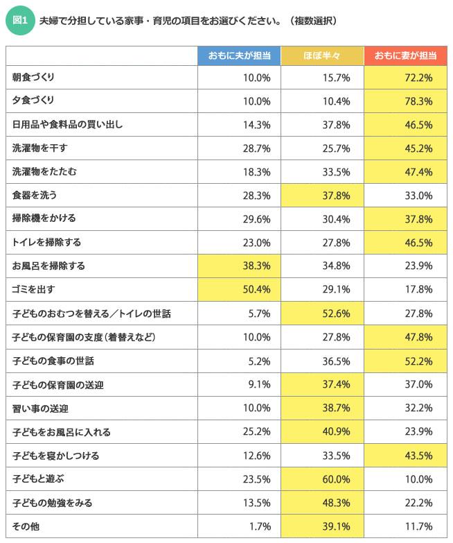 【図1】20項目のうち10項目は「おもに妻が担当」が最も多い結果となった(SUUMOジャーナル編集部)
