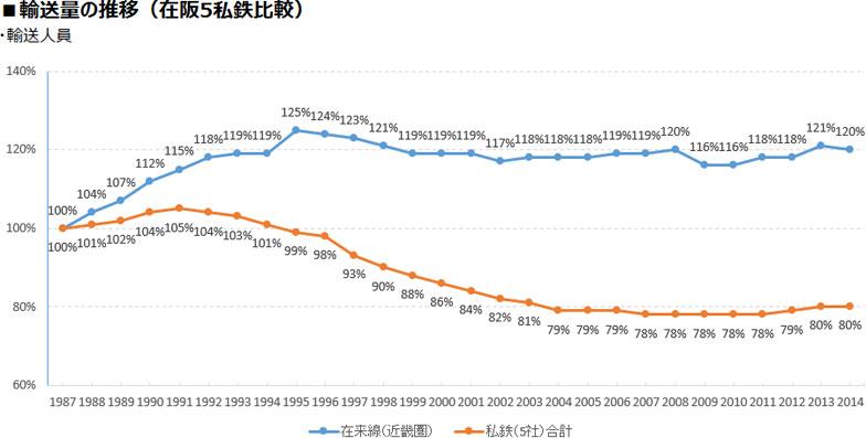 【画像2】JR西日本の資料によると、私鉄合計の輸送人員が減少傾向にある一方、在来線の輸送人員は横ばいを保っている(出典:「データで見るJR西日本2015」よりデータ抜粋し、編集部にて作成)