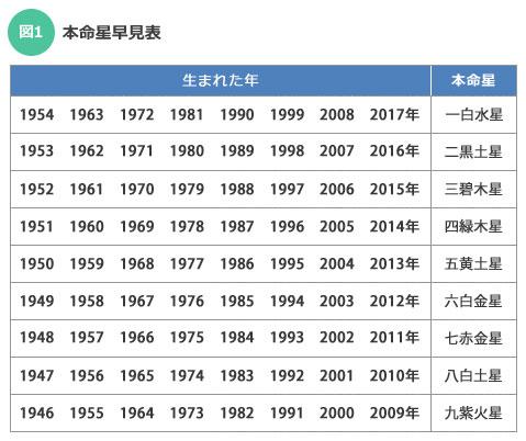 【図1】1月1日~2月3日生まれの人は前年のところを見る。例えば、1978年2月3日生まれの人は『五黄土星』となる(情報提供:あべけいこさん)