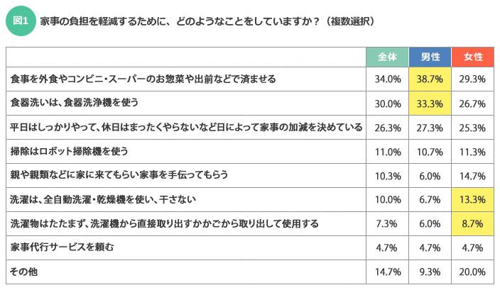 【図1】食事に関する項目は、女性よりも男性のほうが多くなり、洗濯に関する項目は男性よりも女性のほうが多い結果となった(SUUMOジャーナル編集部)
